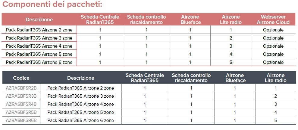 COMPONENTI AIRZONE PACK RADIANT 365