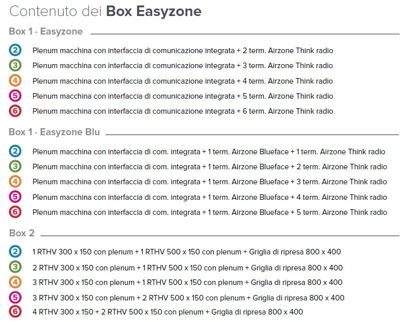 Contenuto Box Airzone Easyzone